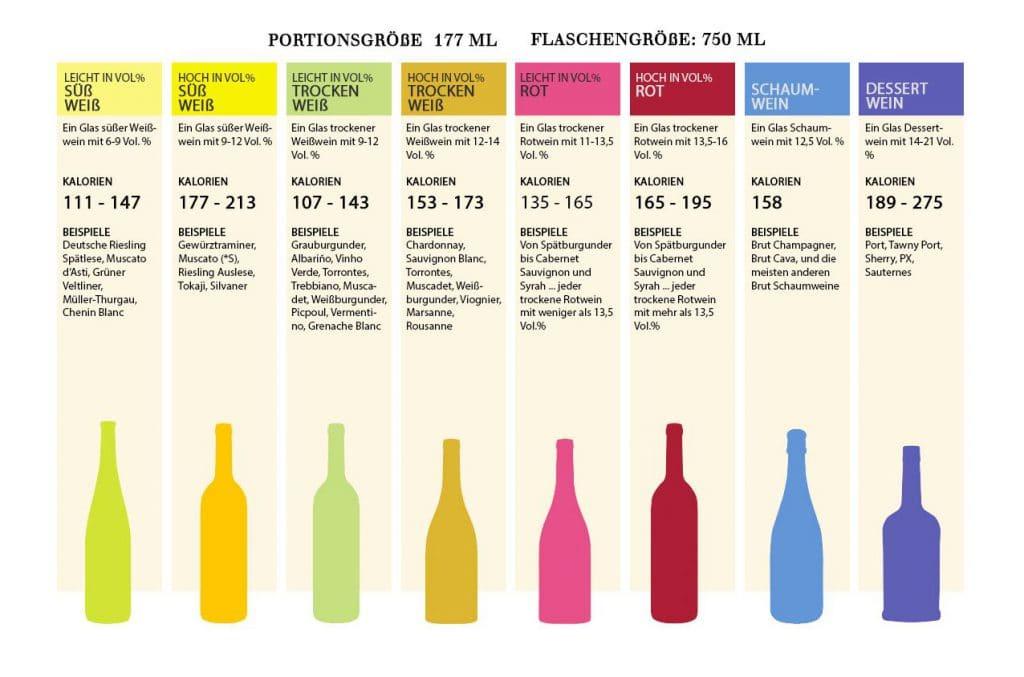 Wein Kalorien Übersicht