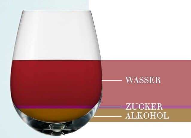 Wein Kalorien pro Glas