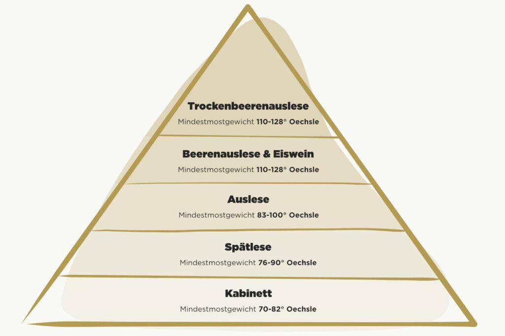 Qualitätsstufen Deutscher Weine Pyramide inklusive Spätlese
